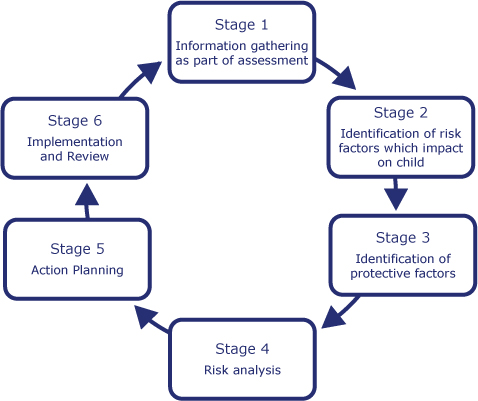 Model of Assessment